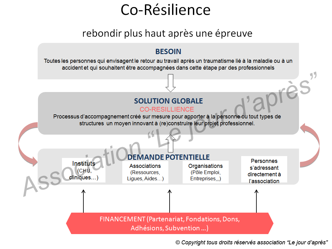 Processus d'accompagne co-résilience - Le jour d'après